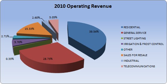 2010 Operating Revenue